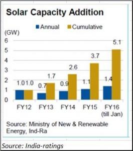 2016-05-05_FPJ-PW-solar-power-India