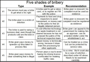 2016-06-09_Five-shades-of-bribery