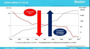 2016-09-22_2-firstpost-bnef-solar-costs-capacity