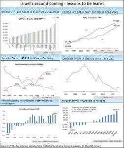 2017-03-02_FPJ-PW-Israeli-economy