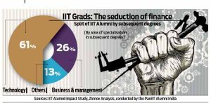 2014-10-27_DNA-IIT-and-seduction-of-finance