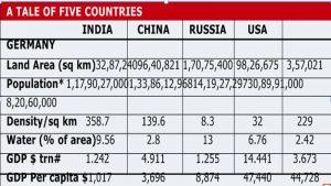 2017-04-13_India-Russia-data