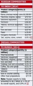 2017-04-13_Russia-exports-to-India