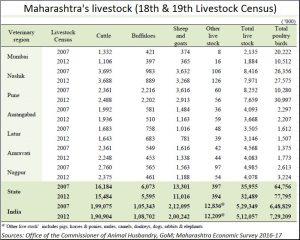 2017-05-15_FP-Maharashtra-livestock