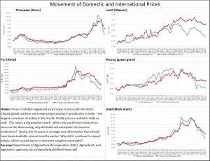 pulses-price-charts