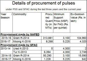 pulses-procurement-1