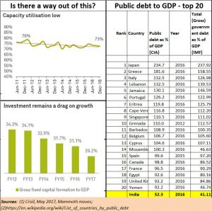 2017-06-08_FPJ-PW-India-managfing-debt-and-growth2