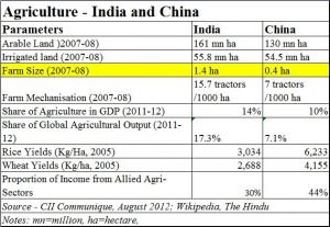 China-India-Agriculture