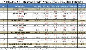 2017-07-04_Firstpost-Israel-trade