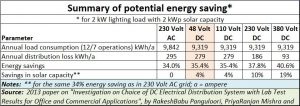 48-volt-DC-disruption