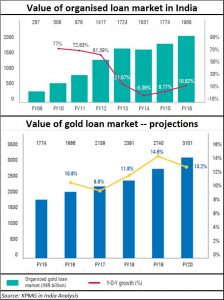 2018-01-14_Gold-loan-market1