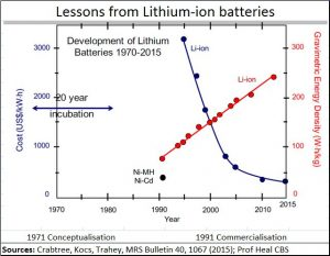 2018-01-17_Energy-prices-lithium-ion