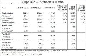 2018-02-06_Firstpost_Maharashtra-budget4