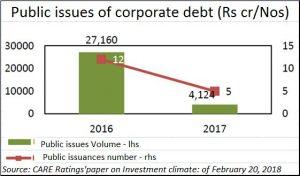 2018-02-25_6_Moneycontrol-Economy-corp-debt-6
