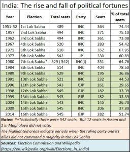 2018-03-09_moneycontrol-electoral-fortunes