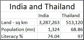 2018-04-08_India-Thailand-comparisons