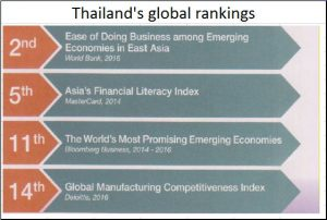 2018-04-08_Thailand-global-rankings