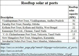 2018-04-29_Port-rooftop-solar