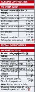 2017-04-13_India-Russia-3