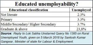2018-05-06_Moneycontrol-unemployment-unemployability-2