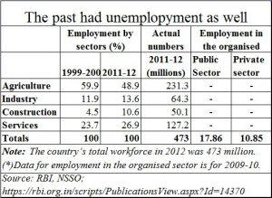 2018-05-06_Moneycontrol-unemployment-unemployability-2012-data