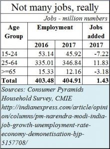 2018-05-06_Moneycontrol-unemployment-unemployability-cmie