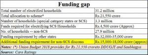 2018-05-18_India-power-funding-gap