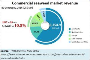 2018-06-12_seaweed-market-size