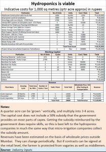 2018-06-23_Hydroponics-capex-opex-income-1000-sq-mtr