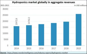 2018-06-23_Hydroponics-mkt-size-aggregate
