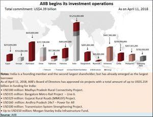 2018-06-28_AIIB