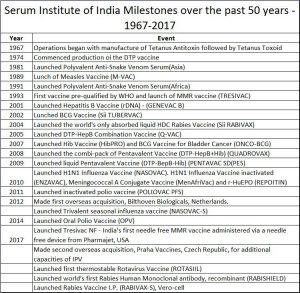 2018-06-29_Poonawala-milestones