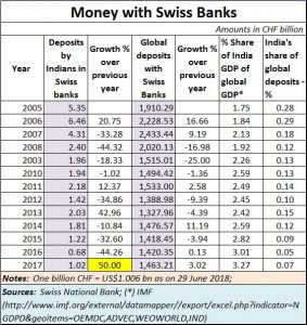 2018-06-30_Swiss-bank-India-world