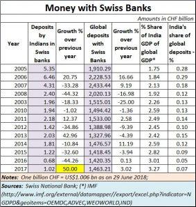 2018-07-05_Swiss-banks-black-money