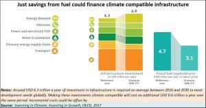 2018-07-06_OECD-infra-fuel-savings