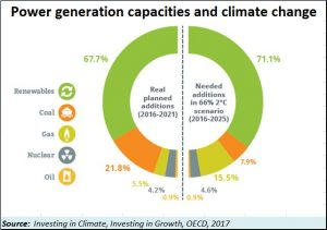 2018-07-06_OECD-power-generation-sources