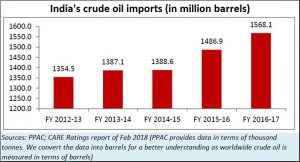 2018-07-14_India-crude-oil-import
