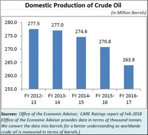 2018-07-14_domestic-crude-oil-prodn