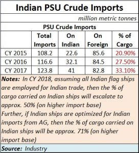 2018-07-15_Indian-Shipping_crude-oil-import