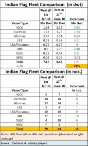 2018-07-15_Indian-Shipping_growth