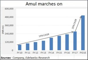 Amul-marches-on
