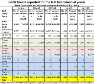 2018-08-10_Bank-frauds-Lok-Sabha-data