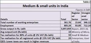 2018-09-06_2-MSME-units-India