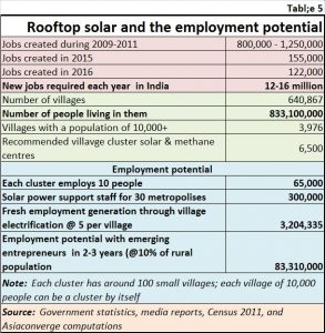 2018-09-06_5-Rooftop-solar-employment
