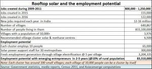 2018-09-13_FP7-Rooftop-solar-job-potential