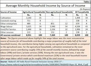 2018-10-03_1-FP-Nabard-farm-income
