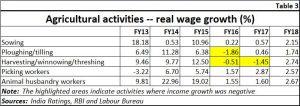 2018-10-03_3-FP-India-ratings-farm-income