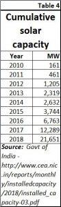 2018-10-04_4-solar-capacity