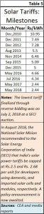 2018-10-04_5-solar-tariffs