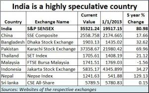 2018-10-21_speculative-India